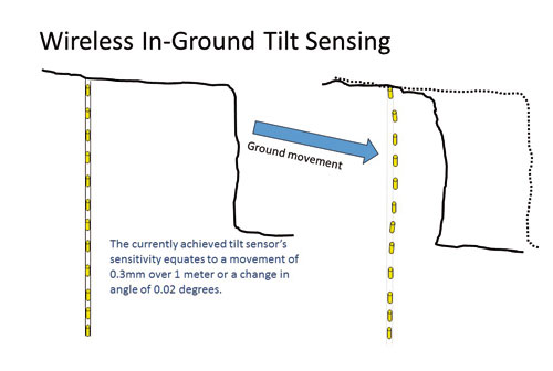 diagram of wireless in-ground tilt sensing