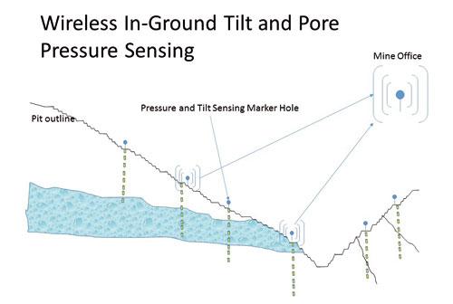 pore-sensing